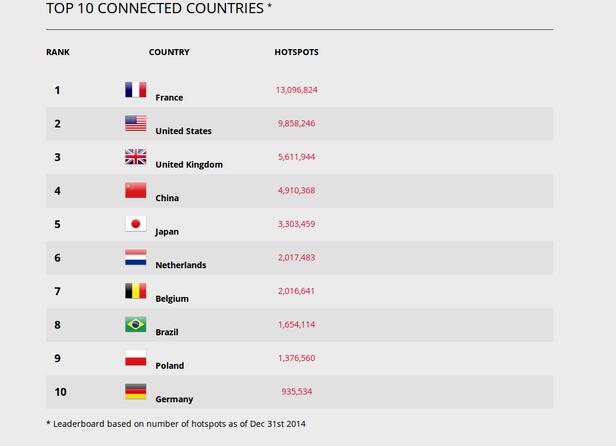 法国全国的WiFi热点数量居全球之首