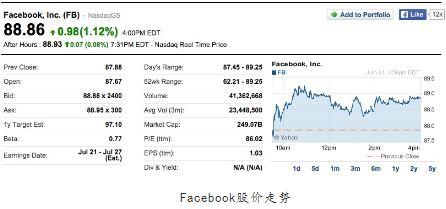 Facebook市值逼近2500亿美元
