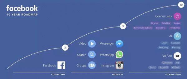 Facebook未来发展的 10 年路线规划