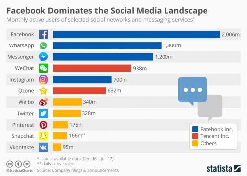 全球五大最受欢迎社交APP