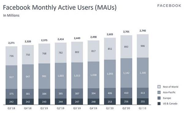 Facebook第三季度营收214.70亿美元
